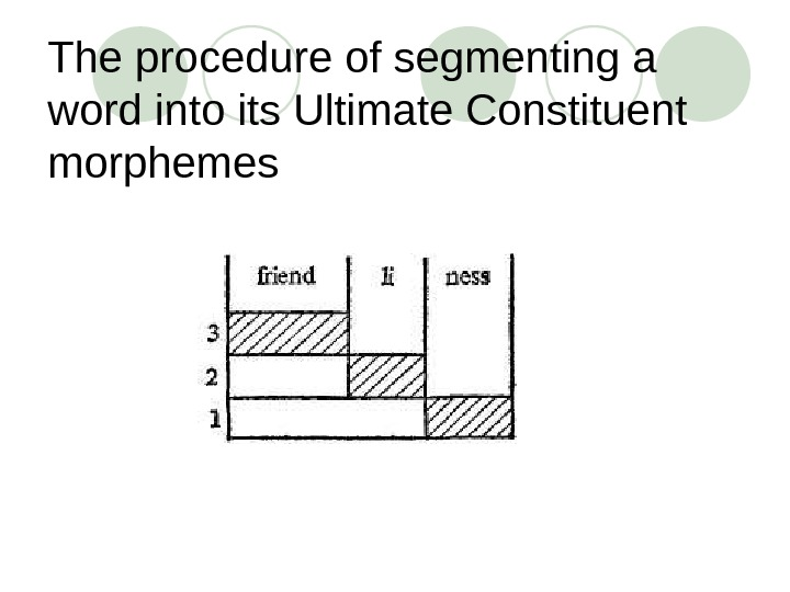 The procedure of segmenting a word into its Ultimate Constituent morphemes