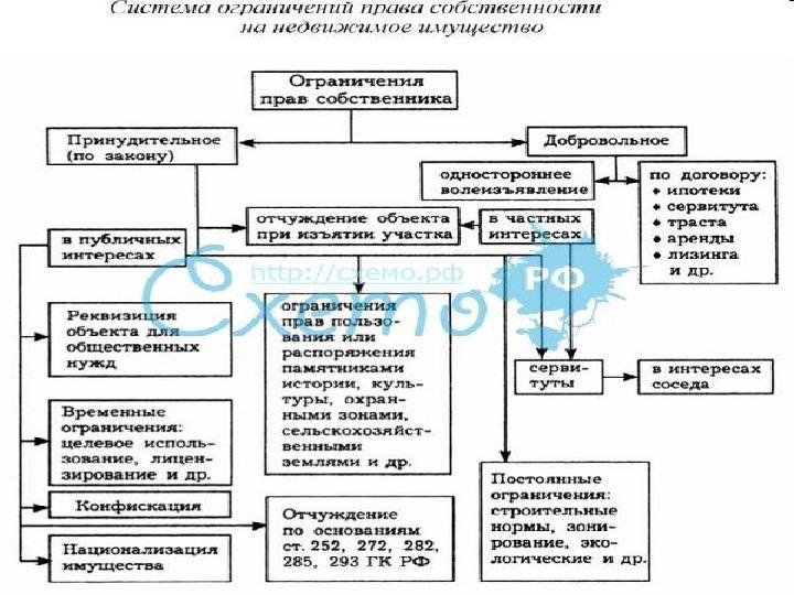 пор¤док регистрации прав собственности на недвижимое имущество - фото 10