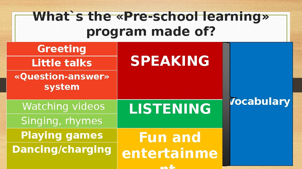 What`s the «Pre-school learning»  program made of? Greeting SPEAKING Little talks « Question-answer »