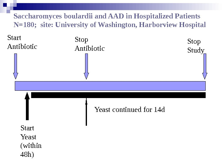 Stop Antibiotic. Start Antibiotic Start Yeast (within 48h) Stop Study Yeast continued for 14d. Saccharomyces boulardii