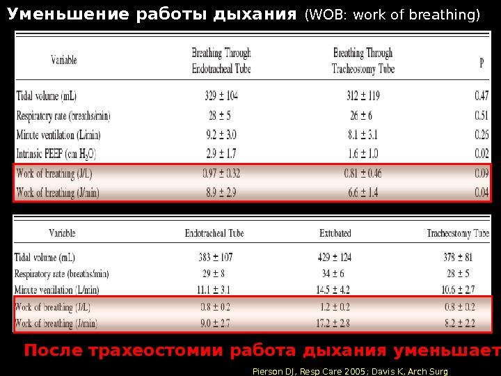 Уменьшение работы дыхания (WOB: work of breathing)  Pierson DJ, Resp Care 2005; Davis K, Arch