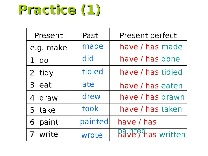 Practice (1) Present Past Present  perfect e. g. make 4 draw 7 write made have