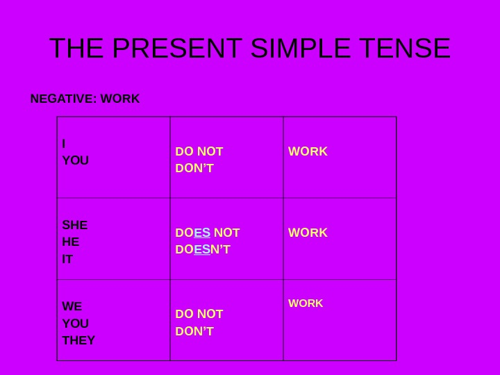 THE PRESENT SIMPLE TENSE NEGATIVE: WORK I YOU DO NOT DON'T WORK SHE HE IT DO