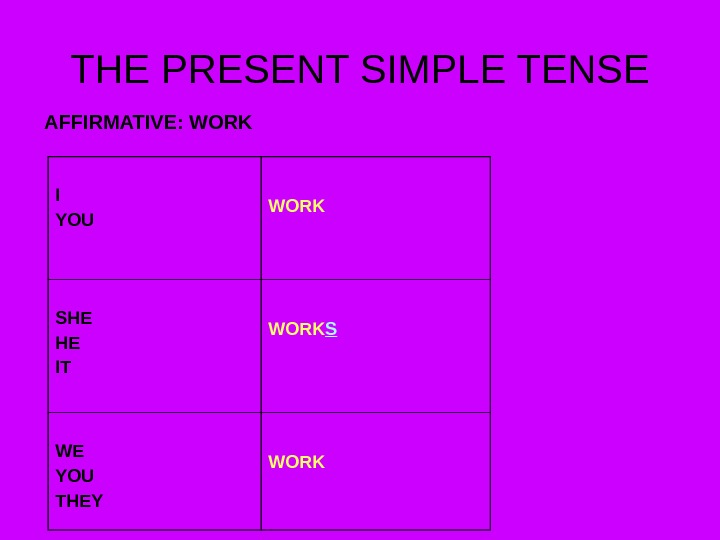 THE PRESENT SIMPLE TENSE AFFIRMATIVE: WORK I YOU WORK SHE HE IT WORK S WE YOU