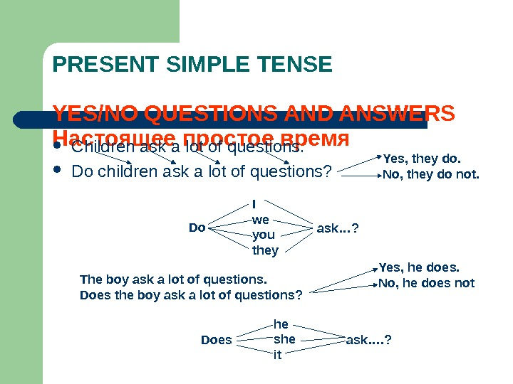 PRESENT SIMPLE TENSE YES/NO QUESTIONS AND ANSWERS Настоящее простое время Children ask a lot of questions.