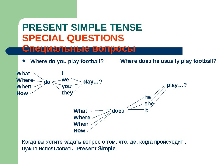 PRESENT SIMPLE TENSE SPECIAL QUESTIONS Специальные вопросы Where do you play football? Where does he usually