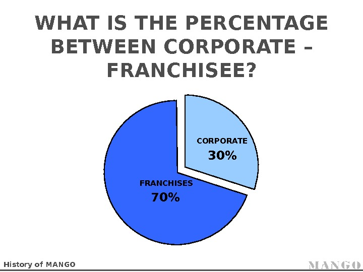 WHAT IS THE PERCENTAGE BETWEEN CORPORATE – FRANCHISEE? CORPORATE 30 FRANCHISES 70 History of