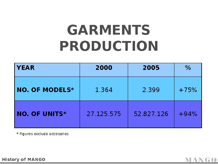 GARMENTS PRODUCTION YEAR 2000 2005  NO. OF MODELS* 1. 364 2. 399 +75
