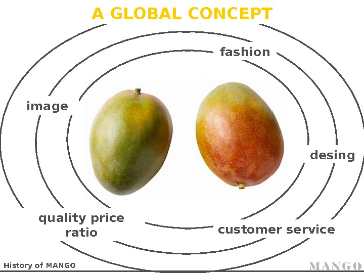 History of MANGO fashion desing. A GLOBAL CONCEPT image quality price ratio customer service