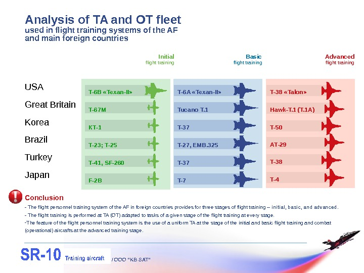 "USA Great Britain Korea Brazil Turkey Japan / OOO ""KB SAT""Analysis of TA and OT fleet"