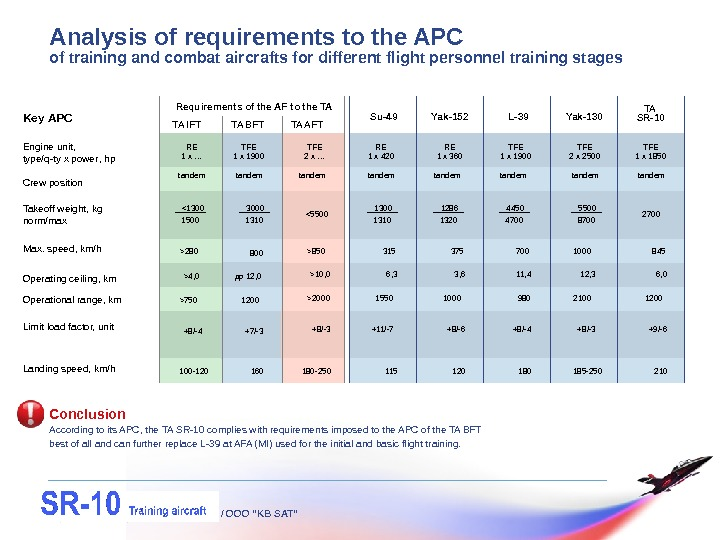 "/ OOO ""KB SAT""Analysis of requirements to the APC  of training and combat aircrafts for"