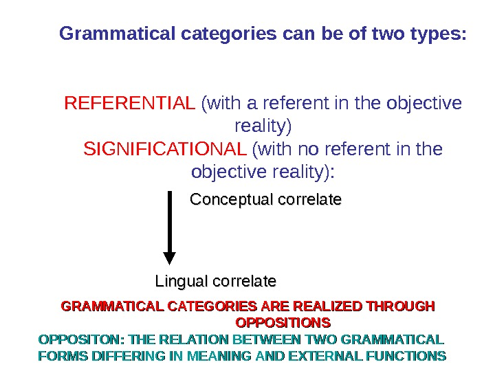 Grammatical categories can be of two types: REFERENTIAL (with a referent in the objective