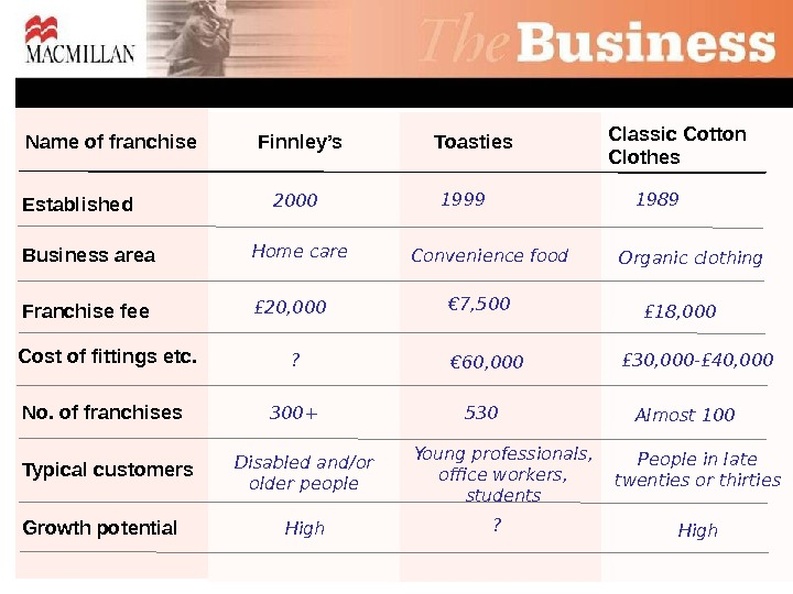 Finnley's. Name of franchise 2000 Convenience food £ 18, 000 Toasties Classic Cotton Clothes Established Business