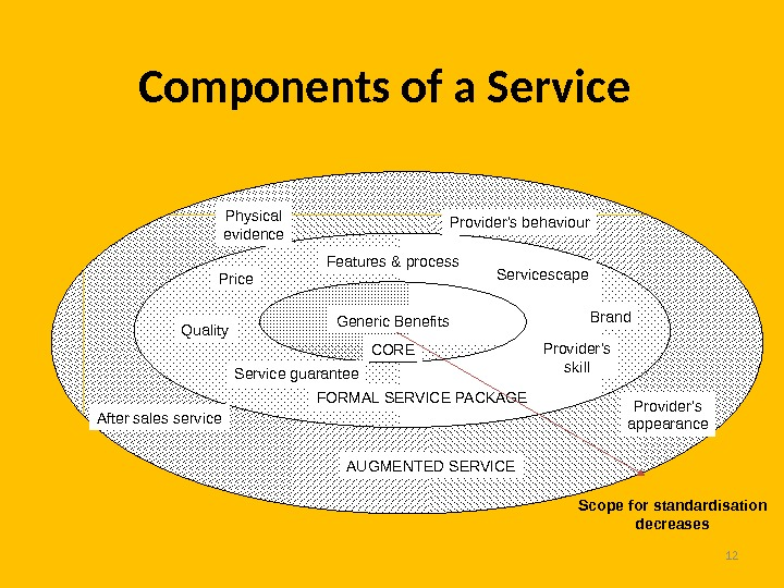 12 Components of a Service Provider's behaviour. Physical evidence Provider's appearance. After sales service Generic Benefits