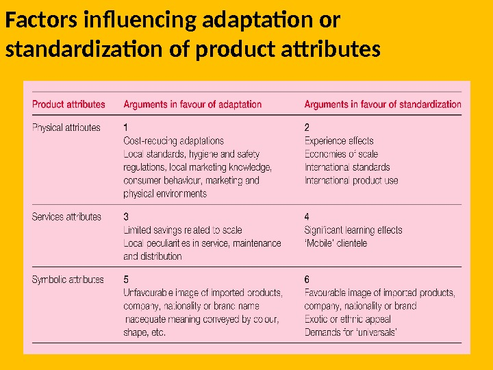 Factors influencing adaptation or standardization of product attributes