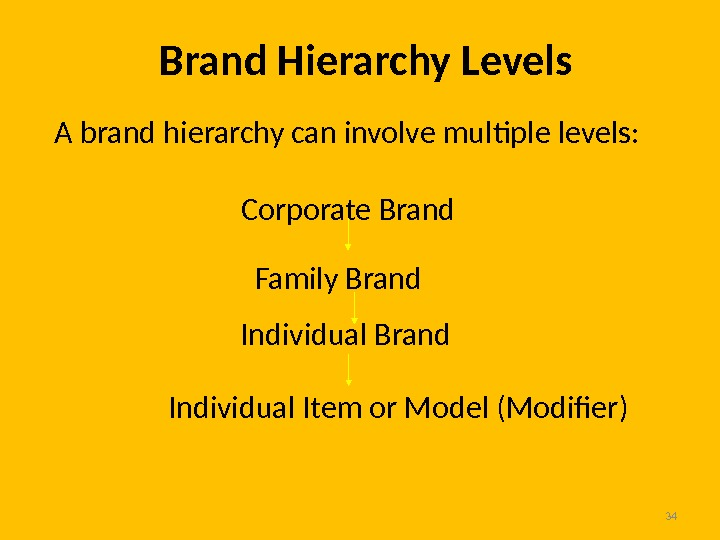 34 Brand Hierarchy Levels  Corporate Brand Family Brand  Individual Brand Individual Item or Model