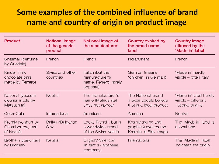Some examples of the combined influence of brand name and country of origin on product