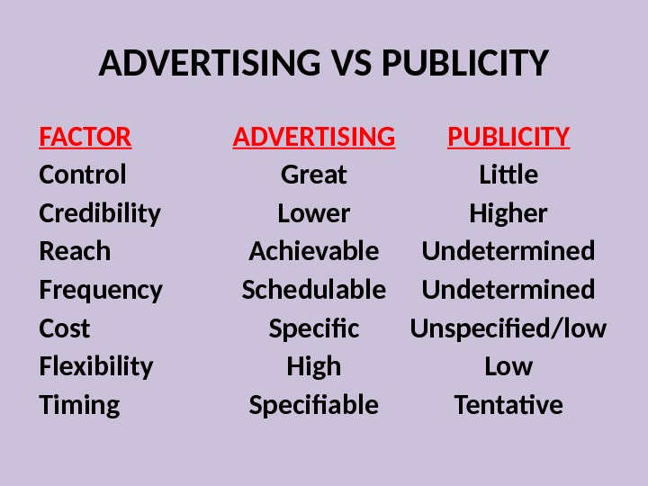 ADVERTISING VS PUBLICITY FACTOR ADVERTISING PUBLICITY Control Great Little Credibility Lower Higher Reach Achievable Undetermined Frequency