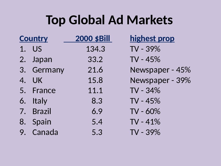 Top Global Ad Markets Country  2000 $Bill highest prop 1. US 134. 3 TV -