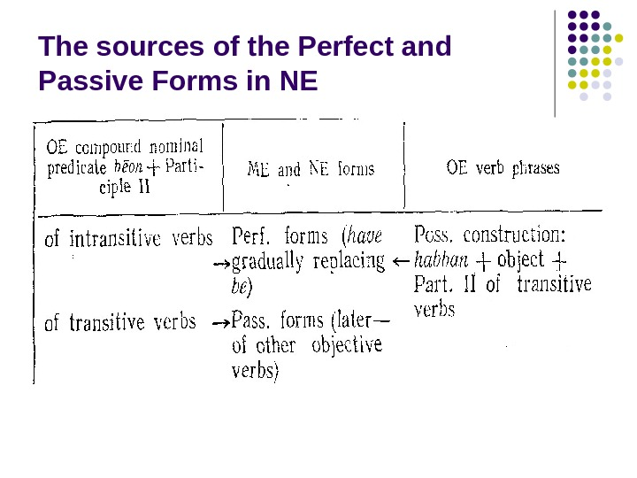 The sources of the Perfect and Passive Forms in NE