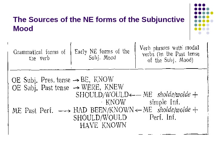 The Sources of the NE forms of the Subjunctive Mood