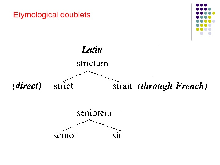 Etymological doublets