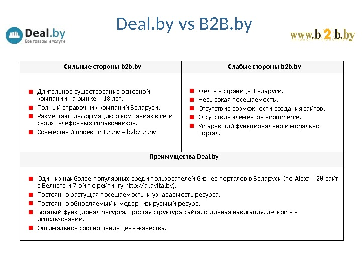 Deal. by vs B 2 B. by Сильные стороны b 2 b. by Слабые стороны b