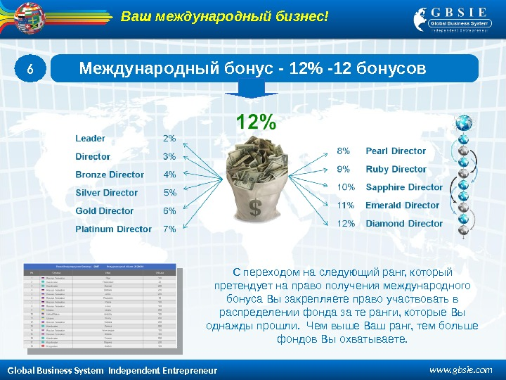 Global Business System  Independent Entrepreneur www. gbsie. com 6 Международный бонус - 1 2