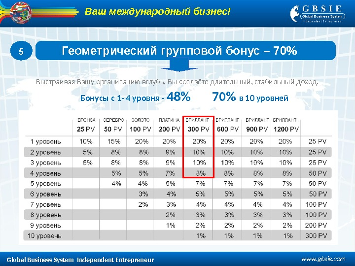 Global Business System  Independent Entrepreneur www. gbsie. com 5  Геометрический групповой бонус – 70