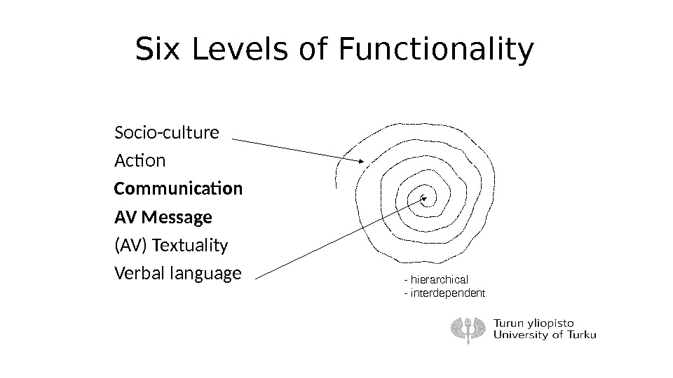 Six Levels of Functionality Socio-culture Action Communication AV Message (AV) Textuality Verbal language - hierarchical -
