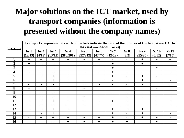 Major solutions on the ICT market, used by transport companies (information is presented without the company