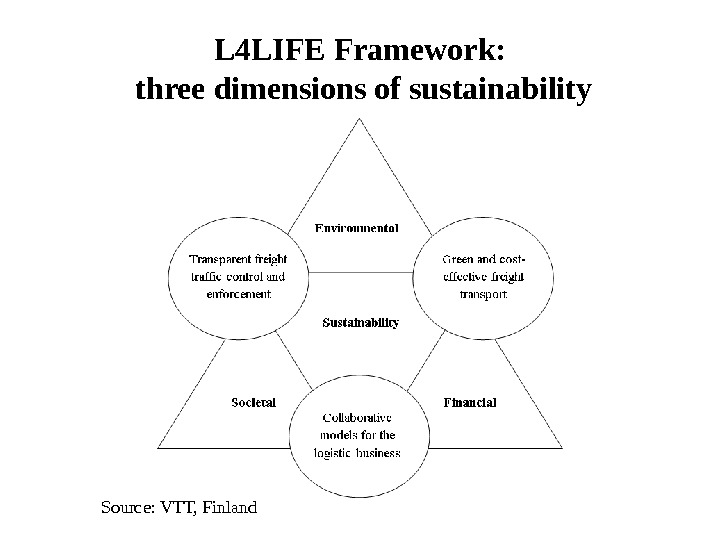 L 4 LIFE Framework:  three dimensions of sustainability Source: VTT, Finland