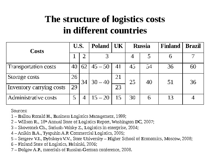 The structure of logistics costs in different countries Sources: 1 – Ballou Ronald H. , Business