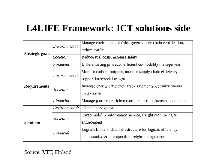 L 4 LIFE Framework: ICT solutions side Source: VTT, Finland
