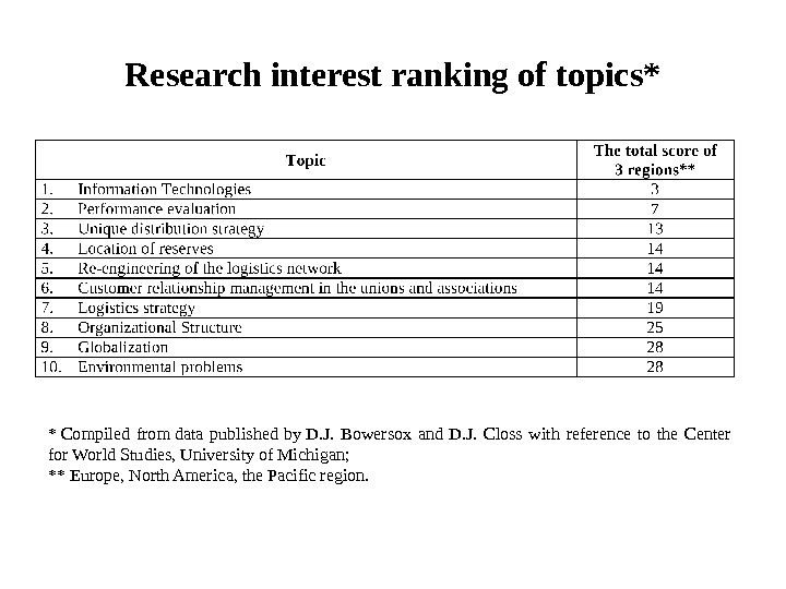 Research interest ranking of topics* * Compiled from data published by D. J.  Bowersox and