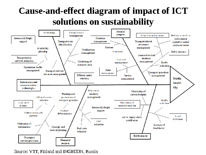 Cause-and-effect diagram of impact of ICT solutions on sustainability Source: VTT, Finland INGECON, Russia