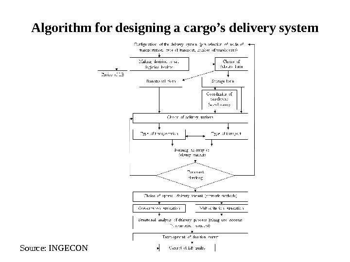 Algorithm for designing a cargo's delivery system Source: INGECON