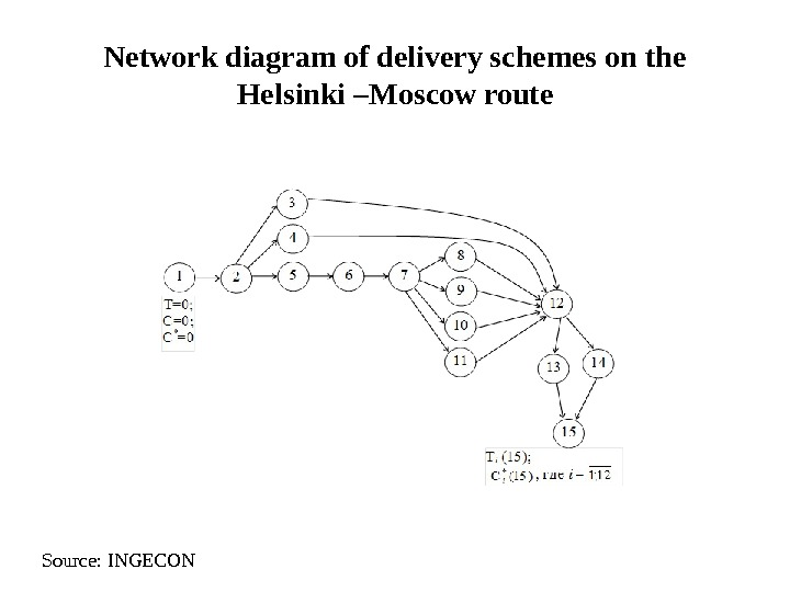 Network diagram of delivery schemes on the Helsinki –Moscow route Source: INGECON