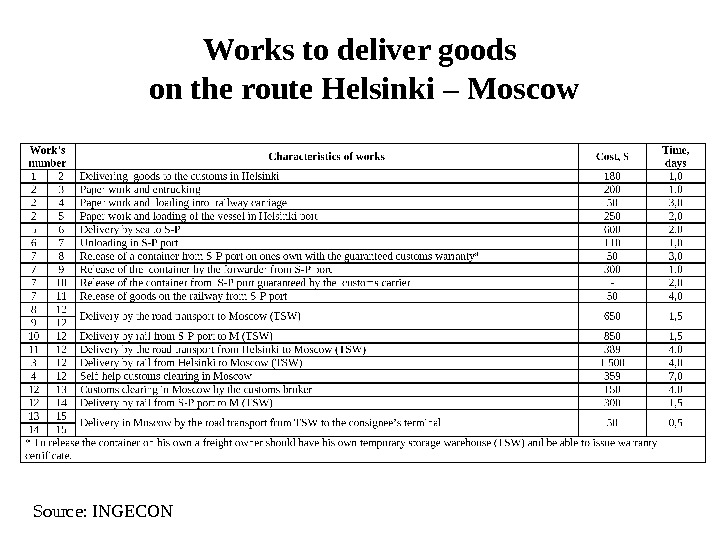 Works to deliver goods on the route Helsinki – Moscow Source: INGECON