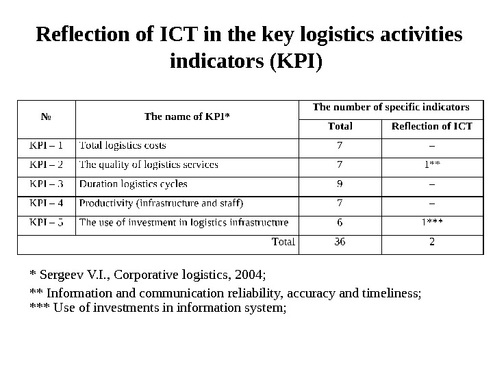 Reflection of ICT in the key logistics activities indicators (KPI) * Sergeev V. I. ,