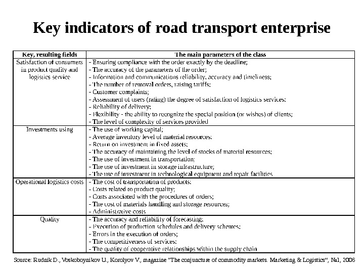 Key indicators of road transport enterprise Source: Rudnik D. , Voskoboynikov U. , Korolyov V. ,