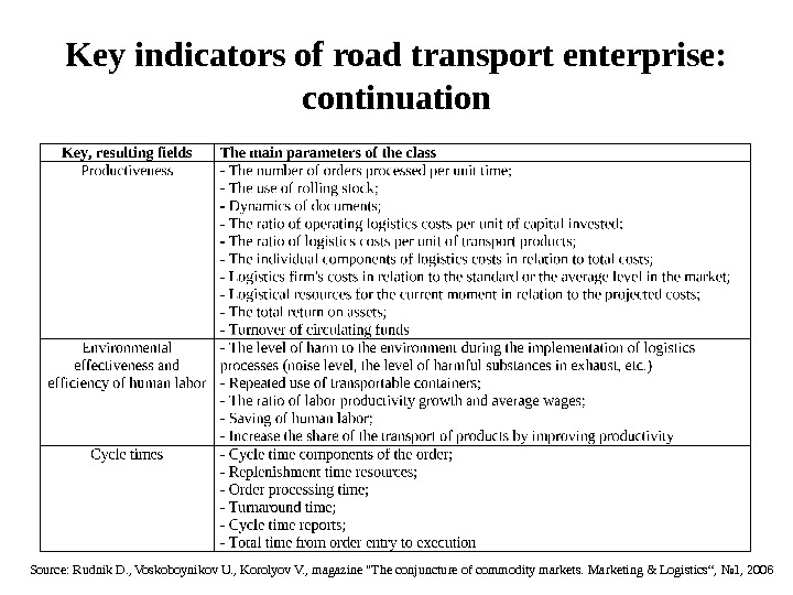 Key indicators of road transport enterprise:  continuation Source: Rudnik D. , Voskoboynikov U. , Korolyov