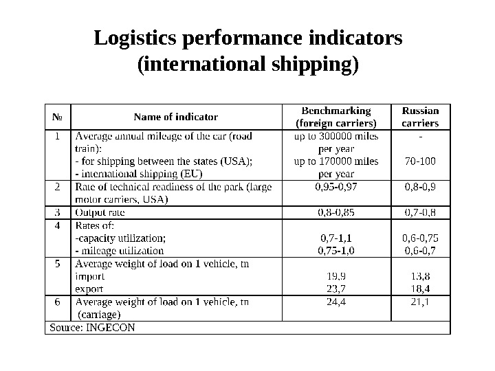 Logistics performance indicators (international shipping)