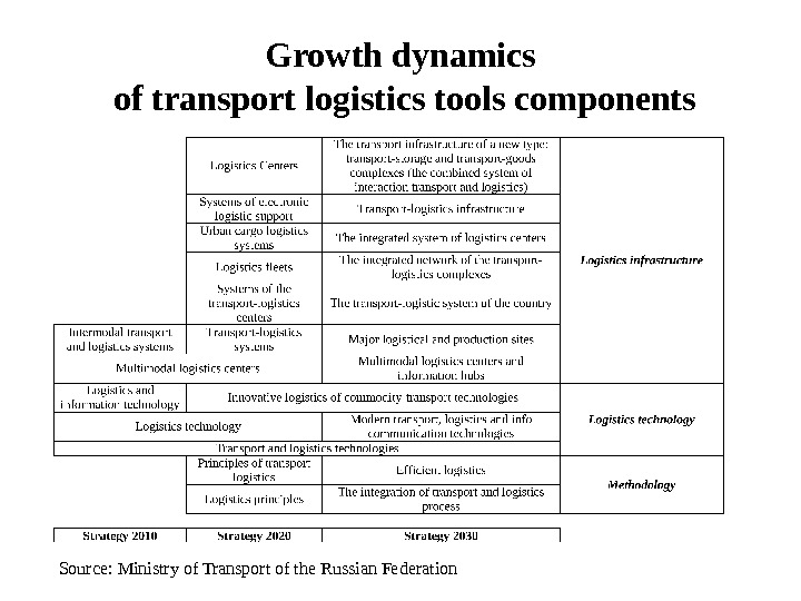 Growth dynamics of transport logistics tools components Source: Ministry of Transport of the Russian Federation