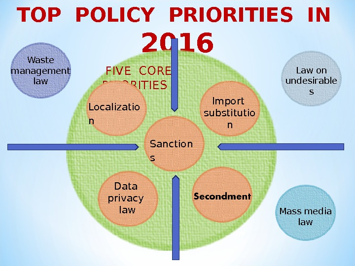 Waste management law. TOP POLICY PRIORITIES IN  2016 Localization Import substitution Law on undesirable s