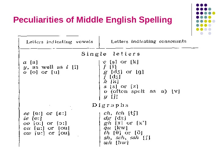 Peculiarities of Middle English Spelling