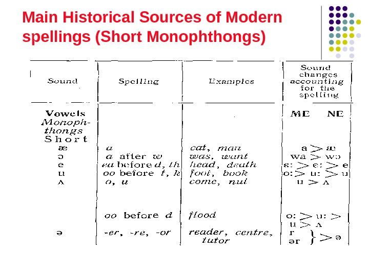 Main Historical Sources of Modern spellings (Short Monophthongs)