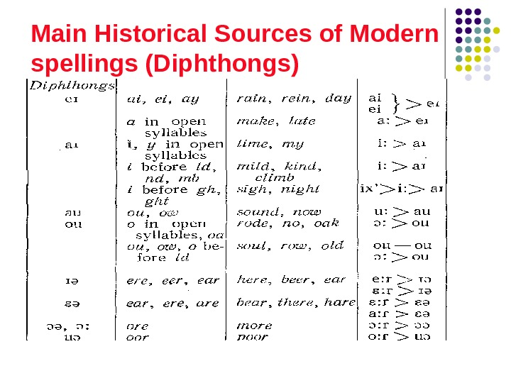 Main Historical Sources of Modern spellings (Diphthongs)