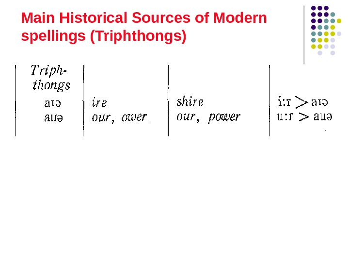 Main Historical Sources of Modern spellings (Triphthongs)