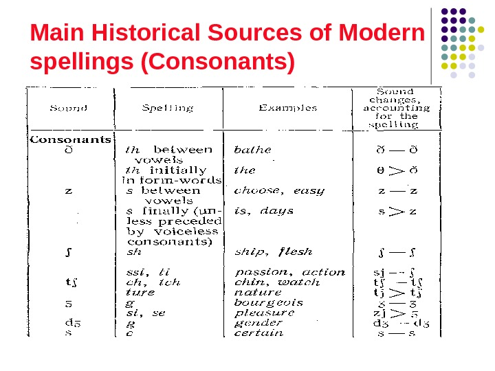 Main Historical Sources of Modern spellings (Consonants)